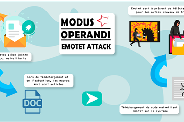 Modus Operandi Emotet Attack